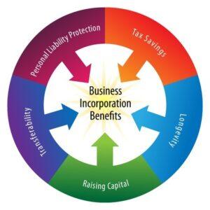True Cost of Incorporation
